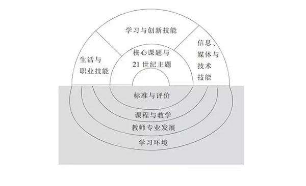 """国外学生""""核心素养""""框架模式有哪些?"""