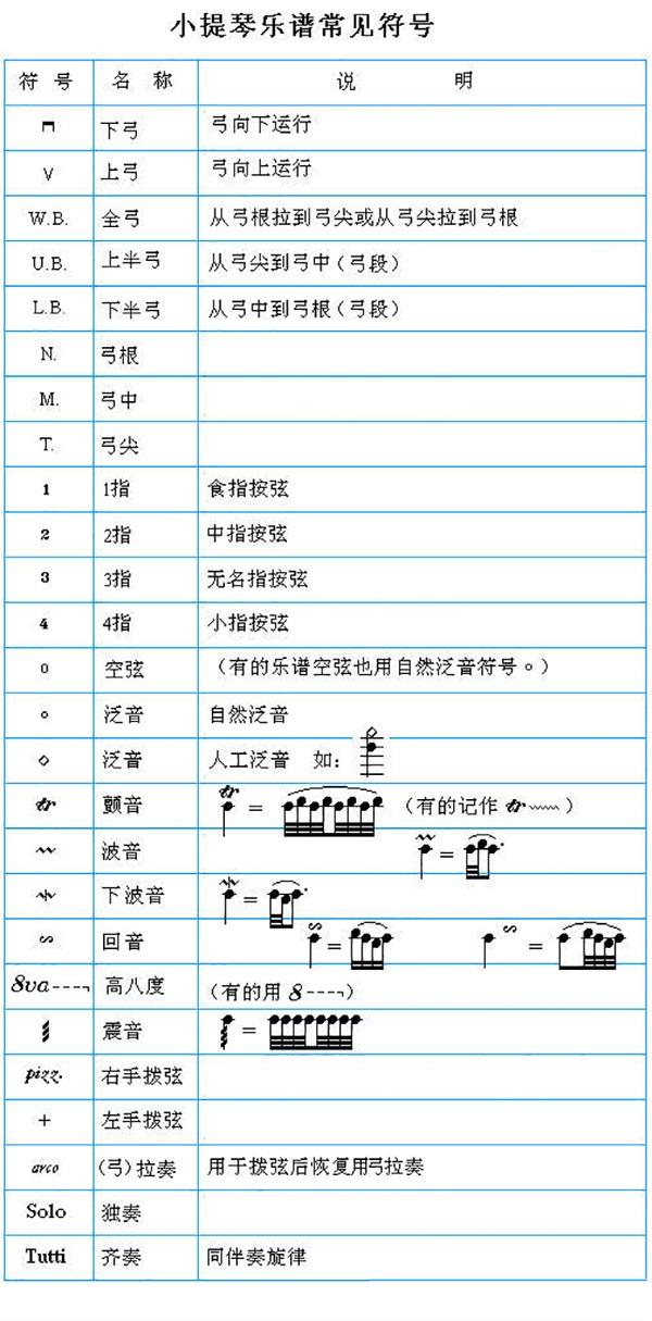 得收藏 最全的小提琴乐谱常见符号