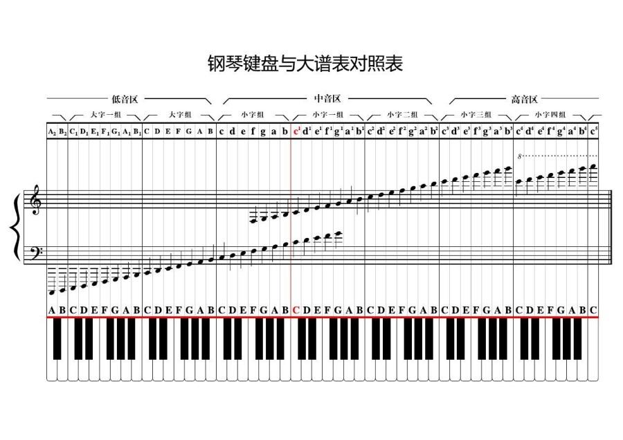 钢琴键盘大谱